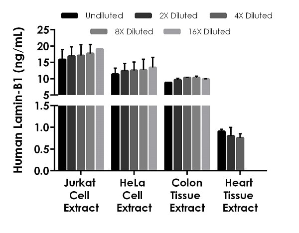 Interpolated concentrations of native Lamin-B1 in human Jurkat cell extract, HeLa cell extract, colon tissue extract, and heart tissue extract.