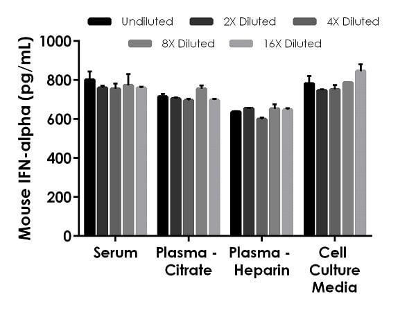 Interpolated concentrations of spike IFN-alpha in mouse serum, plasma and cell culture media samples.