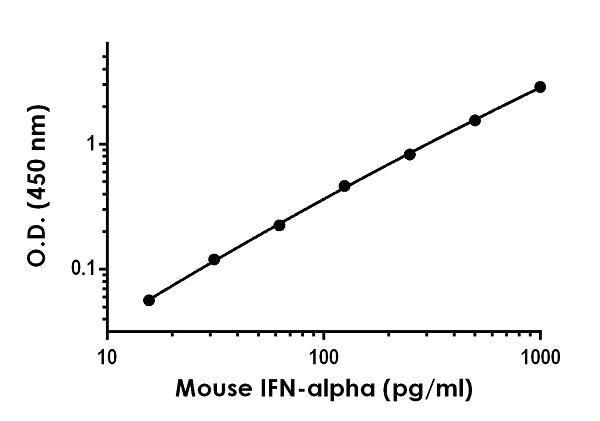 Example of mouse IFN-alpha standard curve in Sample Diluent NS.