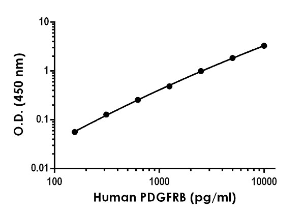 Example of human PDFGRB standard curve in Sample Diluent NS.