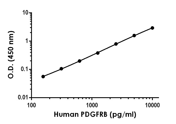 Example of human PDFGRB standard curve in 1X Cell Extraction Buffer PTR.