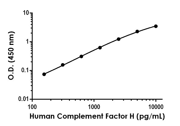 Example of human Complement Factor H standard curve in Sample Diluent NS.