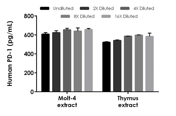 Interpolated concentrations of native PD-1 in human Molt-4 cell extract based on a 1000 ug/mL extract load and Thymus tissue extract samples based on a 500 µg/mL extract load.