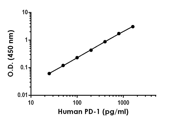 Example of human PD-1 standard curve in 1X Cell Extraction Buffer PTR.