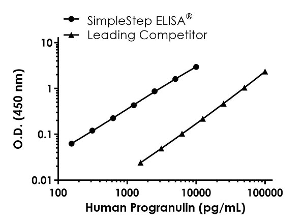 Human Progranulin Standard Curve Comparison