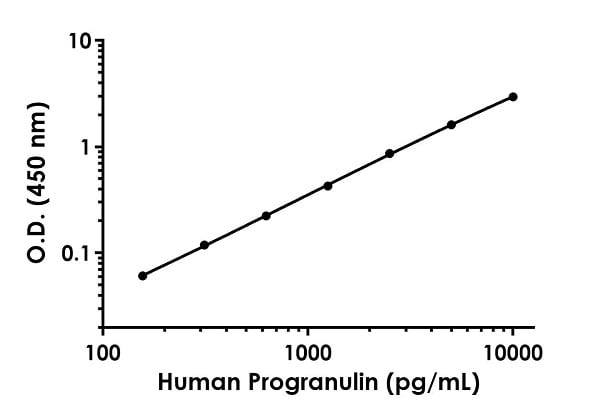 Example of human Progranulin standard curve in Sample Diluent NS.