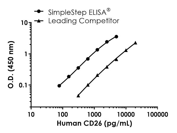 Human CD26 Standard Curve Comparison