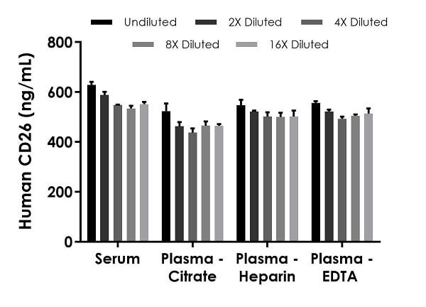Interpolated concentrations of native CD26 in human serum and plasma samples.