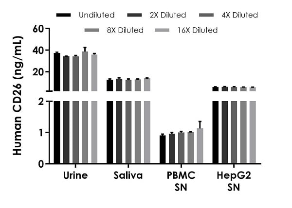 Interpolated concentrations of native CD26 in human male urine, female saliva, PBMC cell culture supernatant stimulated for 46 hours with 1.5% PHA-M, and HepG2 cell culture supernatant samples.