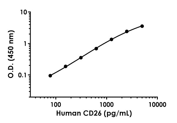 Example of human CD26 standard curve in Sample Diluent NS.