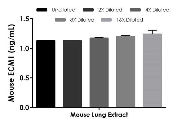Interpolated concentrations of native ECM1 in 100 µg/mL mouse lung extract.
