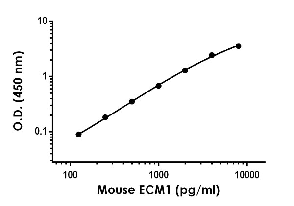 Example of mouse ECM1 standard curve in Sample Diluent NS.