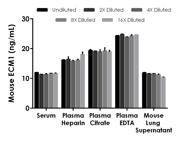 Interpolated concentrations of native ECM1 in mouse serum, plasma, and supernatant samples.