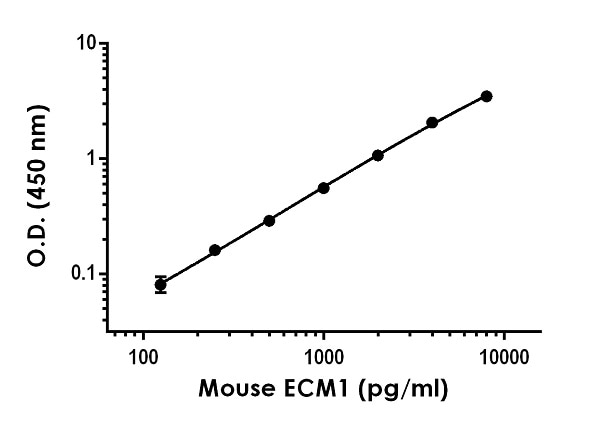 Example of mouse ECM1 standard curve in 1X Cell Extraction Buffer PTR.