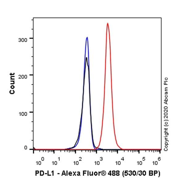 Flow Cytometry - Anti-PD-L1 antibody [EPR23546-160] (ab252436)