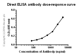 ELISA - Anti-Properdin/PFC antibody [3A3E1] (ab252531)