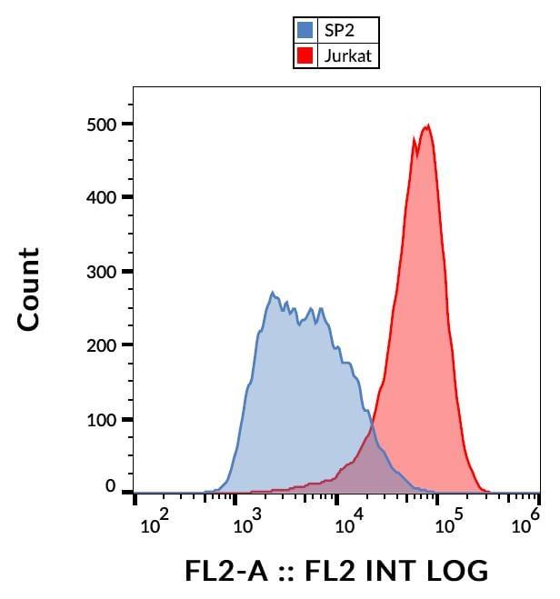 Flow Cytometry - PE Anti-TALLA-1 antibody [B2D] (ab252551)