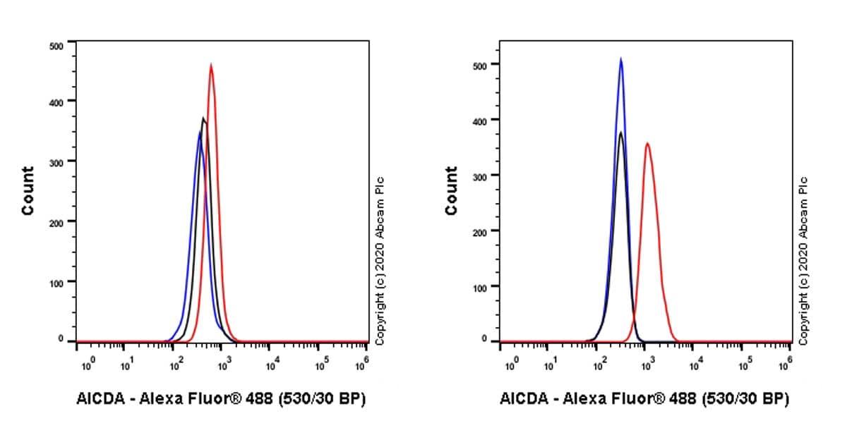 Flow Cytometry (Intracellular) - Anti-AICDA antibody [5G9] (ab252813)