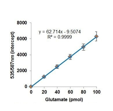 Glutamate standard curve