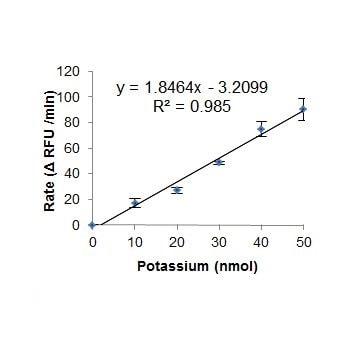 Potassium Standard Curve