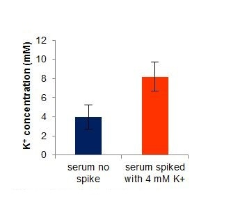 "Estimated potassium concentrations in ""off-the-clot"" human serum"