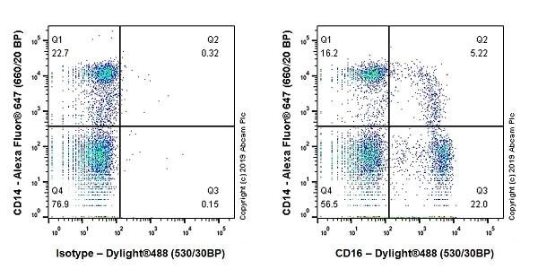 Flow Cytometry - Anti-CD16 antibody [EPR22409-124] - BSA and Azide free (ab252908)