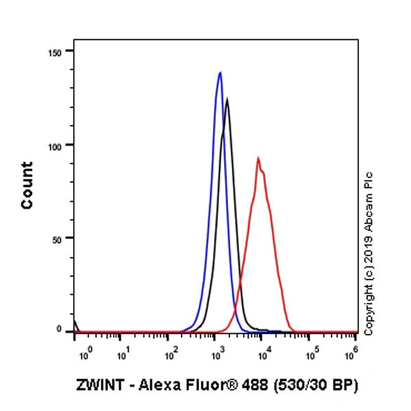 Flow Cytometry - Anti-ZWINT antibody [EPR23440-96] (ab252950)