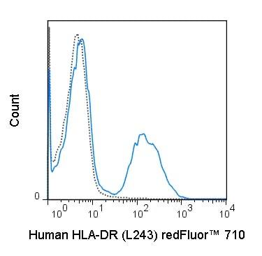 Flow Cytometry - Anti-HLA-DR antibody [L243] (redFluor™ 710) (ab253079)