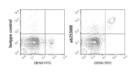 Flow Cytometry - APC Anti-CD49b antibody [HMa2] (ab253088)
