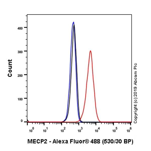 Flow Cytometry (Intracellular) - Anti-MeCP2 antibody [EPR23201-3] (ab253197)