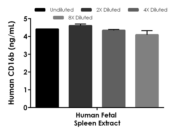 Interpolated concentrations of native CD16b in human tissue extract samples.