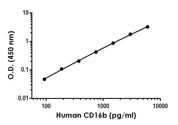 Example of human CD16b standard curve in 1X Cell Extraction Buffer PTR.