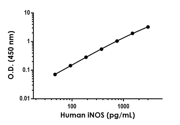 Example of human iNOS standard curve in 1X Cell Extraction Buffer PTR.