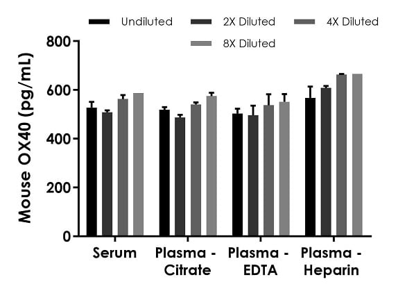 Interpolated concentrations of native OX40 in mouse serum and plasma samples.