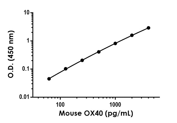 Example of mouse OX40 standard curve in 1X Cell Extraction Buffer PTR.