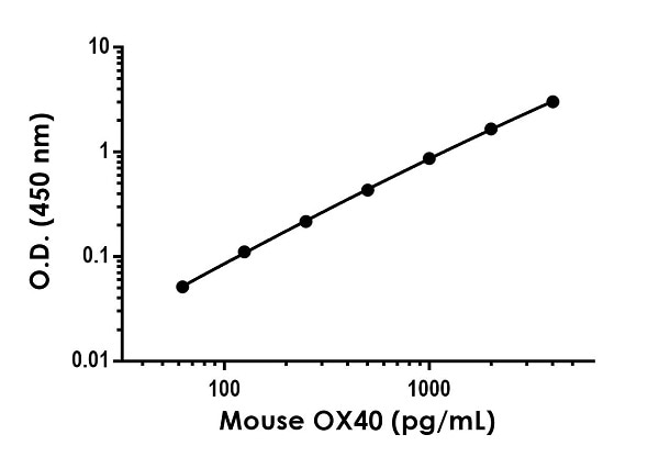 Example of mouse OX40 standard curve in Sample Diluent NS.