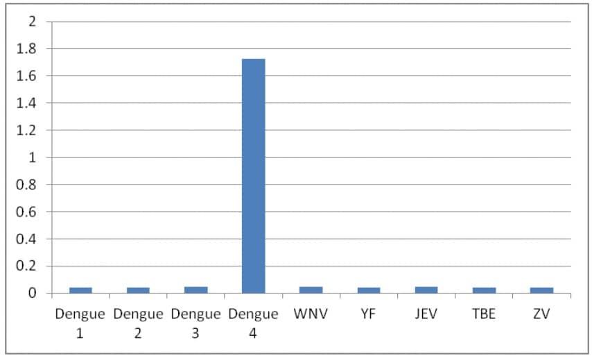 ELISA - Anti-Dengue Virus NS1 glycoprotein antibody [FB10.C12.E5.E9] (ab253233)