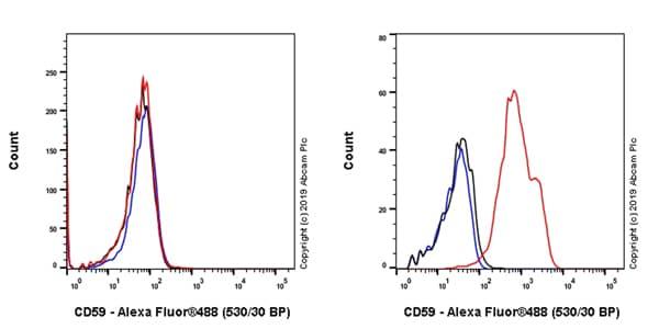 Flow Cytometry - Anti-CD59 antibody [EPR22394-242] (ab253239)