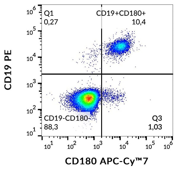 Flow Cytometry - Anti-RP105 antibody [G28-8] (Allophycocyanin/Cy7 ®) (ab253257)