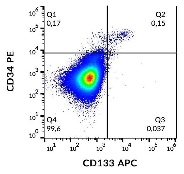 Flow Cytometry - APC Anti-CD133 antibody [293C3] (ab253259)
