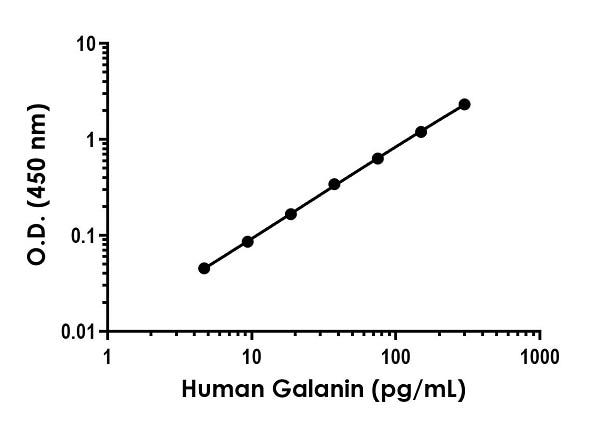 Sandwich ELISA - Human Galanin Antibody Pair - BSA and Azide free (ab253322)