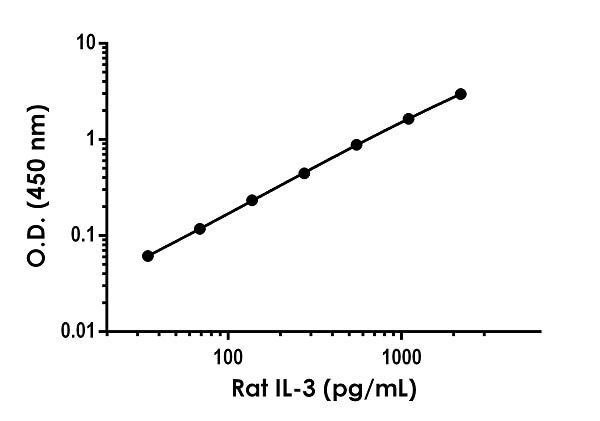 Example of Rat IL-3 standard curve.