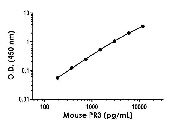 Example of Mouse PR3 standard curve.