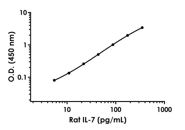 Example of Rat IL-7 standard curve.