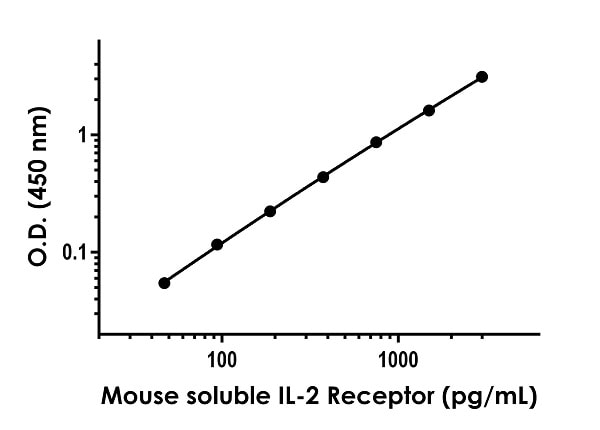 Example of Mouse soluble IL-2 Receptor standard curve.