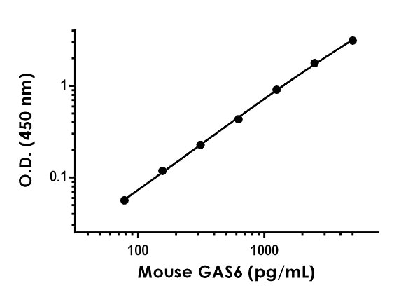 Example of Mouse GAS6 standard curve.
