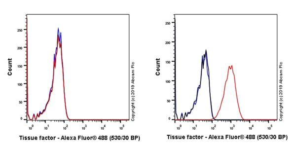 Flow Cytometry - Anti-Tissue Factor antibody [EPR22548-232] - BSA and Azide free (ab254010)