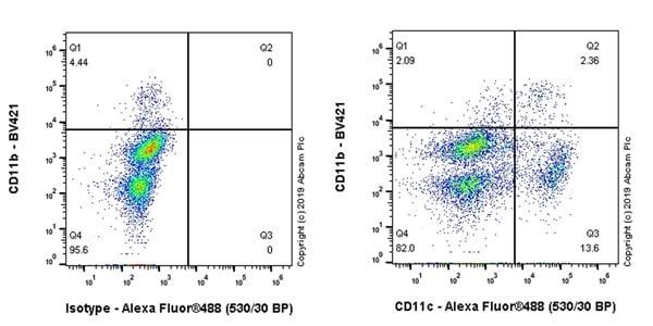 Flow Cytometry - Anti-CD11c antibody [KB90] (ab254183)