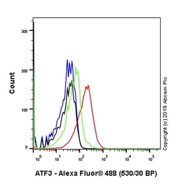 Flow Cytometry - Anti-ATF3 antibody [EPR22610-19] - ChIP Grade (ab254268)