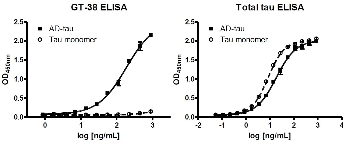 ELISA - Anti-Tau Alzheimer's Disease antibody [GT-38] - BSA and Azide free (ab254274)